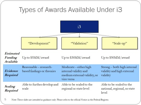 types of awards available under i3, explained in a table. Columns: Development, Validation, Scale-up; Rows: Estimated funding available, Evidence required, Scaling required