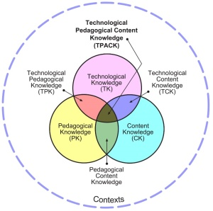 Diagram showing the 3 overlapping components of techno fluency - Technological Knowledge (TK), Content Knowledge (CK) Pedagogical Knowledge (PK) - and other types of knowledge resulting from their overlap.