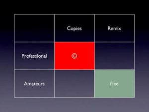 Lawrence Lessig's matrix of what copyright law should and should not regulated, from his WIPO keynote address (Nov. 4, 2010)