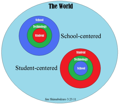 graphic of school-centered and learner-centered educational models