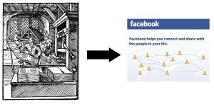 "Collage: on the left, a 1568 engraving of a printing press by J. Amman, , showing a pair of printers in the foreground and two compositors at their cases in the background. Then an arrow pointing to a Facebook page saying: ""Facebook helps you connect and share with the people in your life"", with picture of connected avatars."